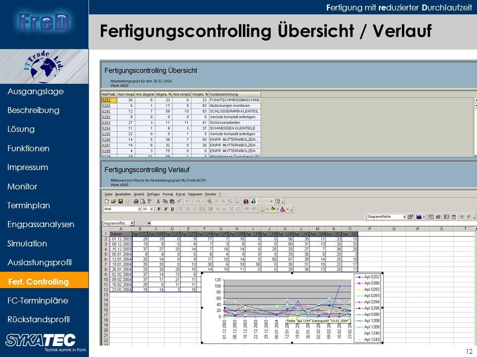 F ertigung mit re duzierter D urchlaufzeit 12 Ausgangslage Beschreibung Lösung Funktionen Impressum Monitor Terminplan Engpassanalysen Simulation Ausl