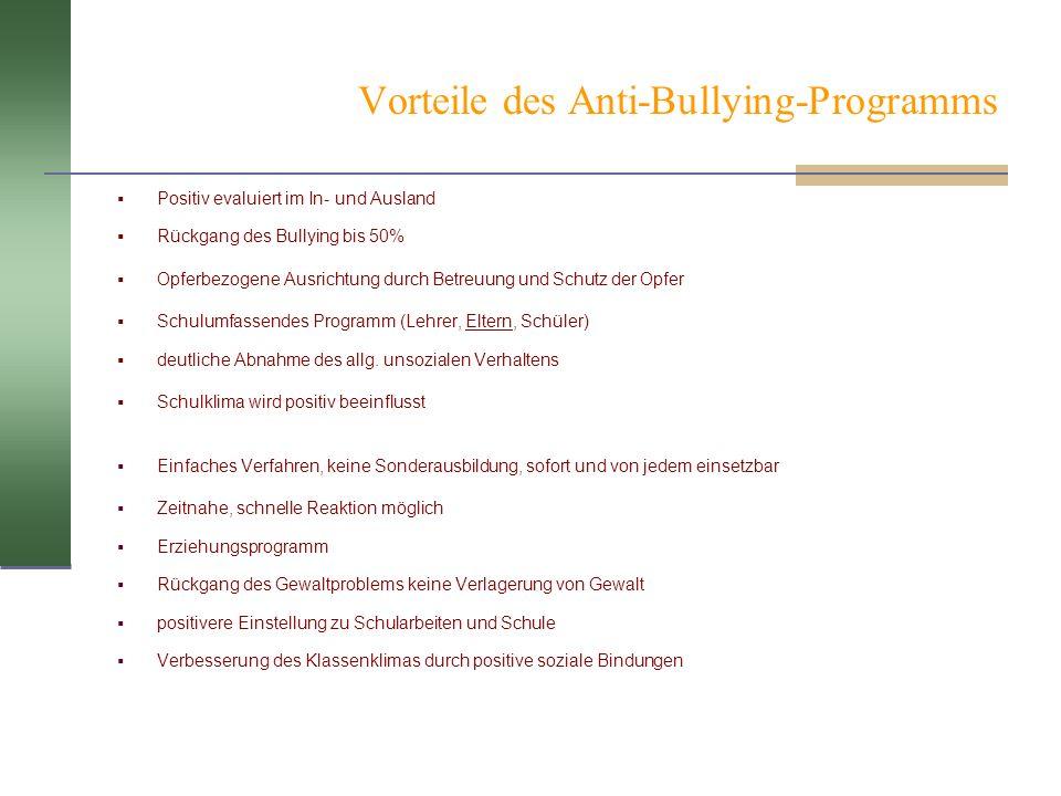 Vorteile des Anti-Bullying-Programms Positiv evaluiert im In- und Ausland Rückgang des Bullying bis 50% Opferbezogene Ausrichtung durch Betreuung und