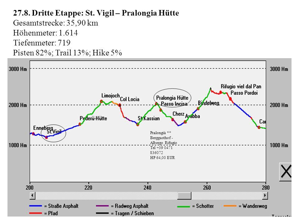 27.8. Dritte Etappe: St. Vigil – Pralongia Hütte Gesamtstrecke: 35,90 km Höhenmeter: 1.614 Tiefenmeter: 719 Pisten 82%; Trail 13%; Hike 5% Pralongià *