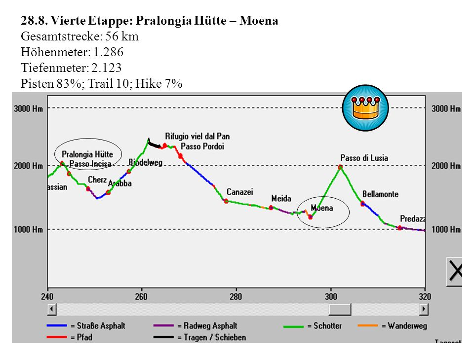 28.8. Vierte Etappe: Pralongia Hütte – Moena Gesamtstrecke: 56 km Höhenmeter: 1.286 Tiefenmeter: 2.123 Pisten 83%; Trail 10; Hike 7%