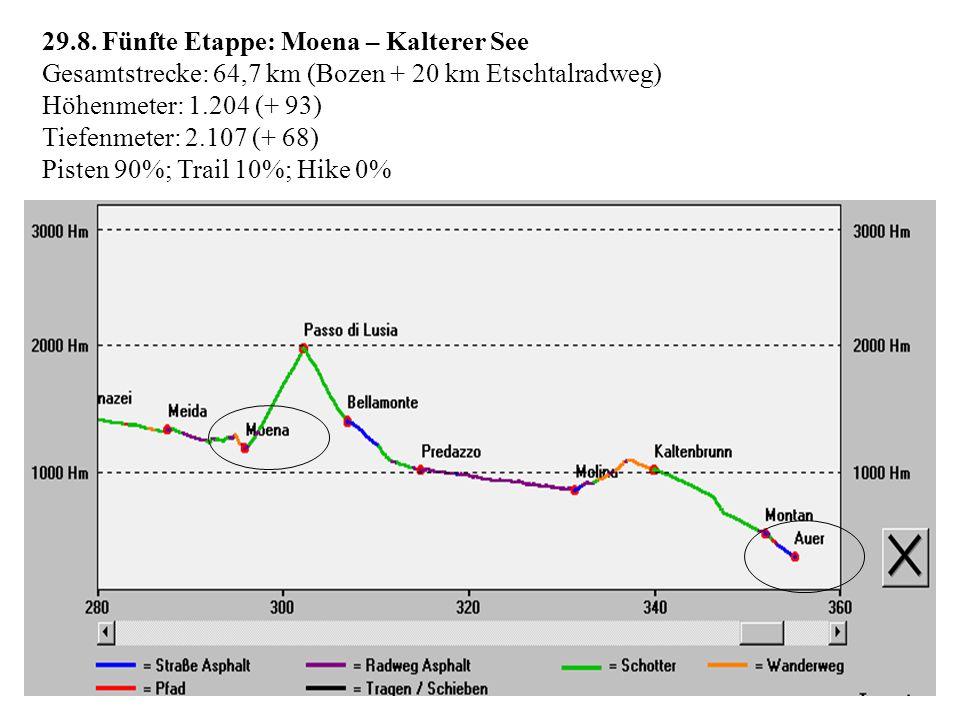 29.8. Fünfte Etappe: Moena – Kalterer See Gesamtstrecke: 64,7 km (Bozen + 20 km Etschtalradweg) Höhenmeter: 1.204 (+ 93) Tiefenmeter: 2.107 (+ 68) Pis