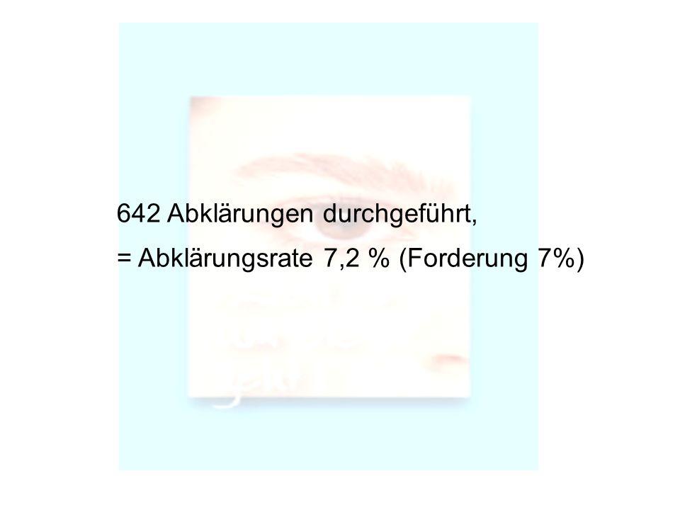 642 Abklärungen durchgeführt, = Abklärungsrate 7,2 % (Forderung 7%)