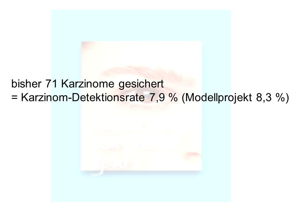 bisher 71 Karzinome gesichert = Karzinom-Detektionsrate 7,9 % (Modellprojekt 8,3 %)