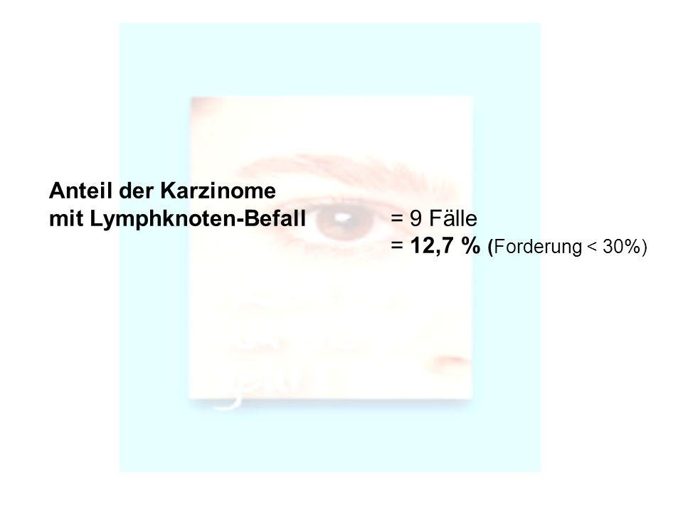Anteil der Karzinome mit Lymphknoten-Befall = 9 Fälle = 12,7 % (Forderung < 30%)