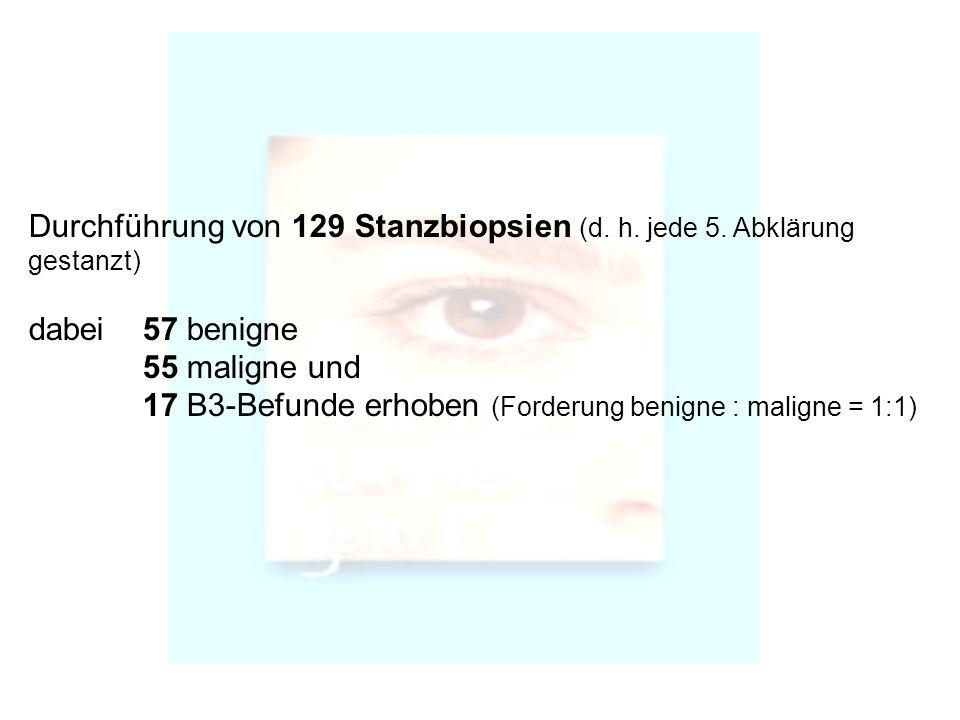 Durchführung von 129 Stanzbiopsien (d. h. jede 5. Abklärung gestanzt) dabei 57 benigne 55 maligne und 17 B3-Befunde erhoben (Forderung benigne : malig