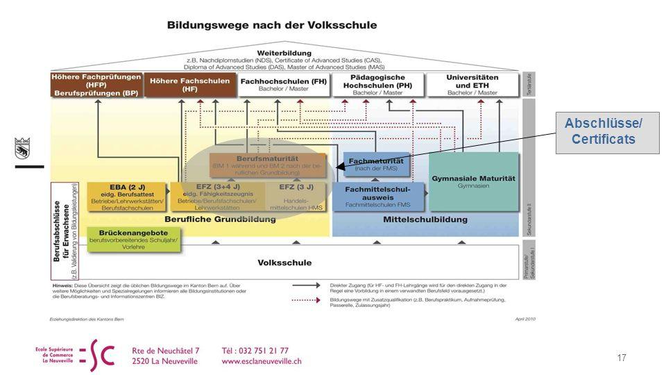 17 Abschlüsse/ Certificats