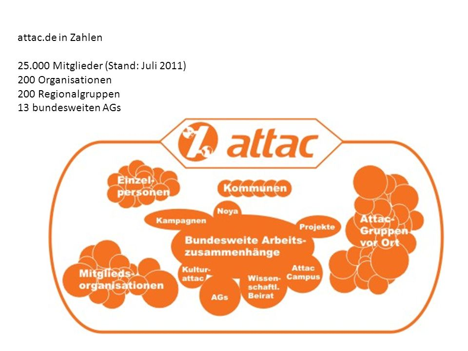 attac.de in Zahlen 25.000 Mitglieder (Stand: Juli 2011) 200 Organisationen 200 Regionalgruppen 13 bundesweiten AGs