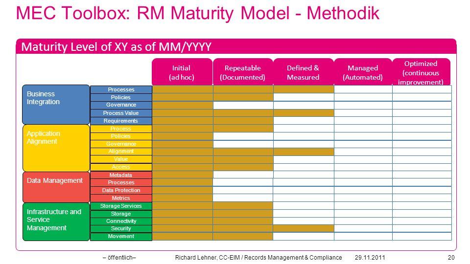 MEC Toolbox: RM Maturity Model - Methodik 29.11.2011– öffentlich– Richard Lehner, CC-EIM / Records Management & Compliance20 Headline Maturity Level o