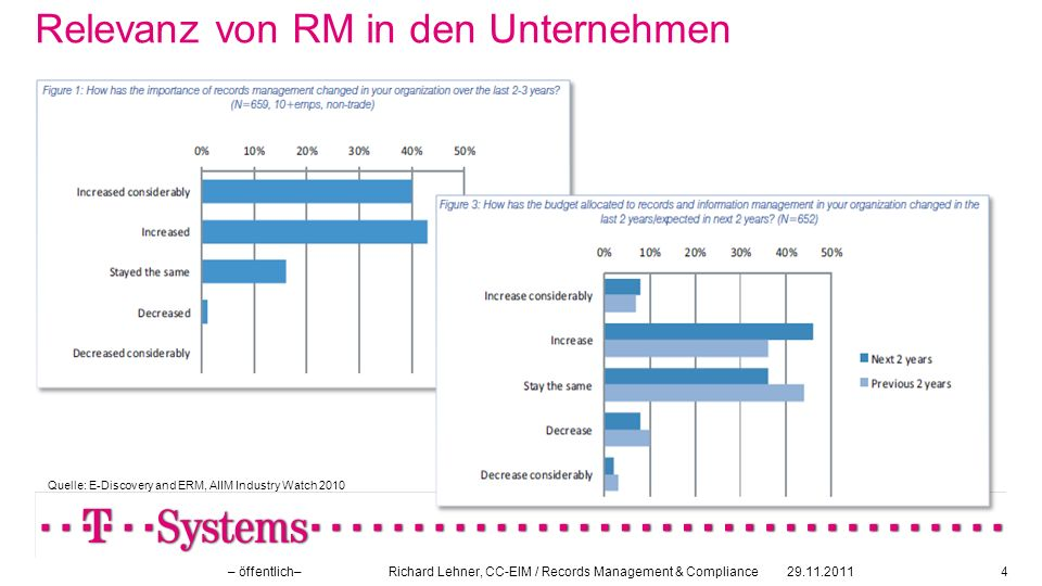 Positionierung von RM in den Unternehmen 29.11.2011– öffentlich– Richard Lehner, CC-EIM / Records Management & Compliance5 Quelle: E-Discovery and ERM, AIIM Industry Watch 2010
