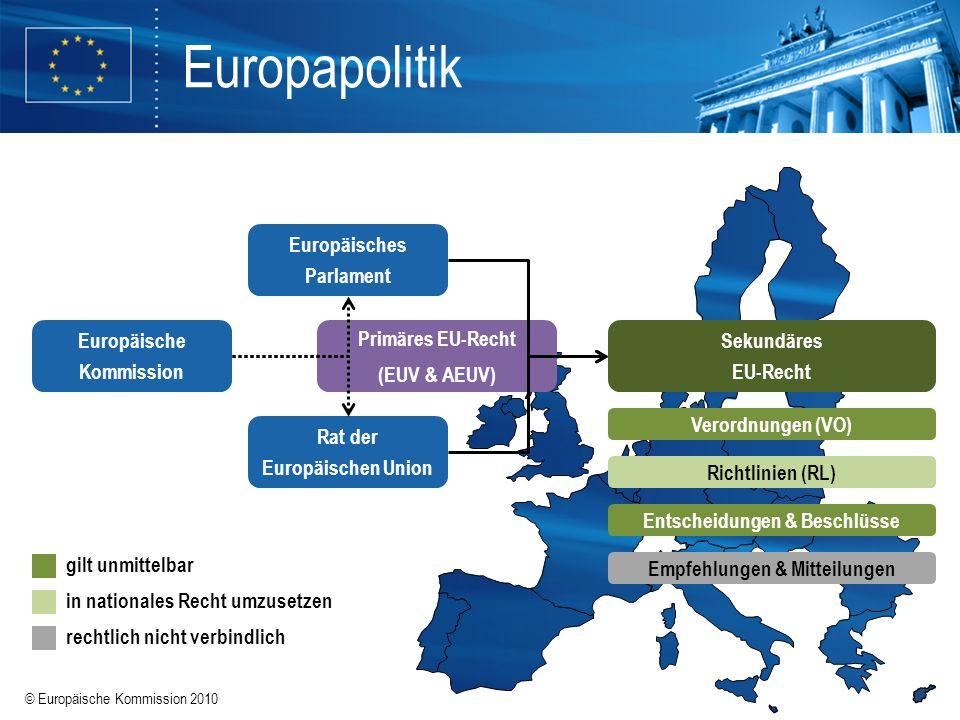 © Europäische Kommission 2010 Europapolitik Rat der Europäischen Union Europäisches Parlament Europäische Kommission Primäres EU-Recht (EUV & AEUV) Se