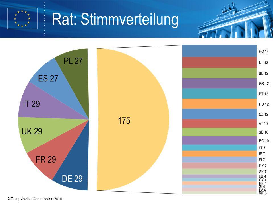 © Europäische Kommission 2010 Rat: Stimmverteilung