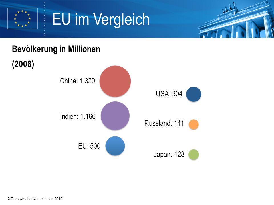 © Europäische Kommission 2010 EU im Vergleich Bevölkerung in Millionen (2008) Indien: 1.166 China: 1.330 EU: 500 USA: 304 Japan: 128 Russland: 141