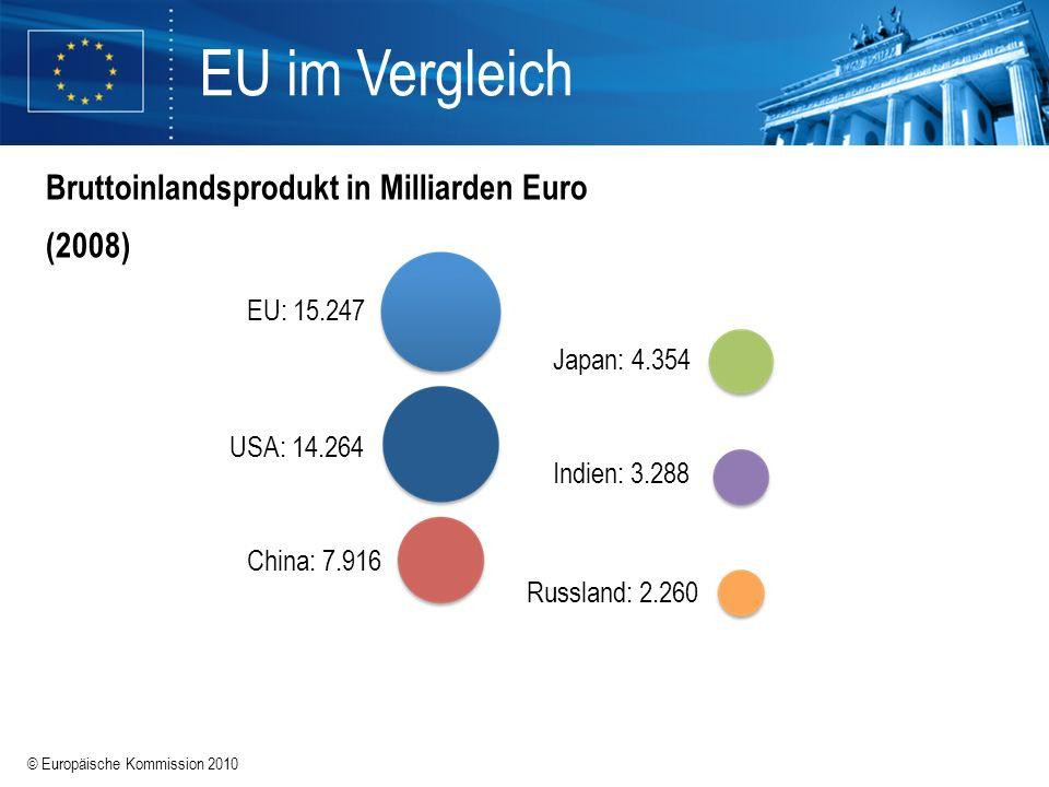 © Europäische Kommission 2010 EU im Vergleich Bruttoinlandsprodukt pro Kopf in Euro (2007) Indien: 3.300 China: 6.400 EU: 24.700 USA: 37.300 Japan: 27.800 Russland: 10.000