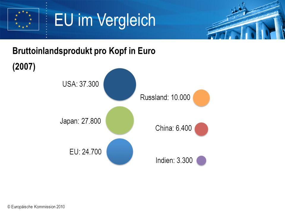 © Europäische Kommission 2010 EU im Vergleich Bruttoinlandsprodukt pro Kopf in Euro (2007) Indien: 3.300 China: 6.400 EU: 24.700 USA: 37.300 Japan: 27
