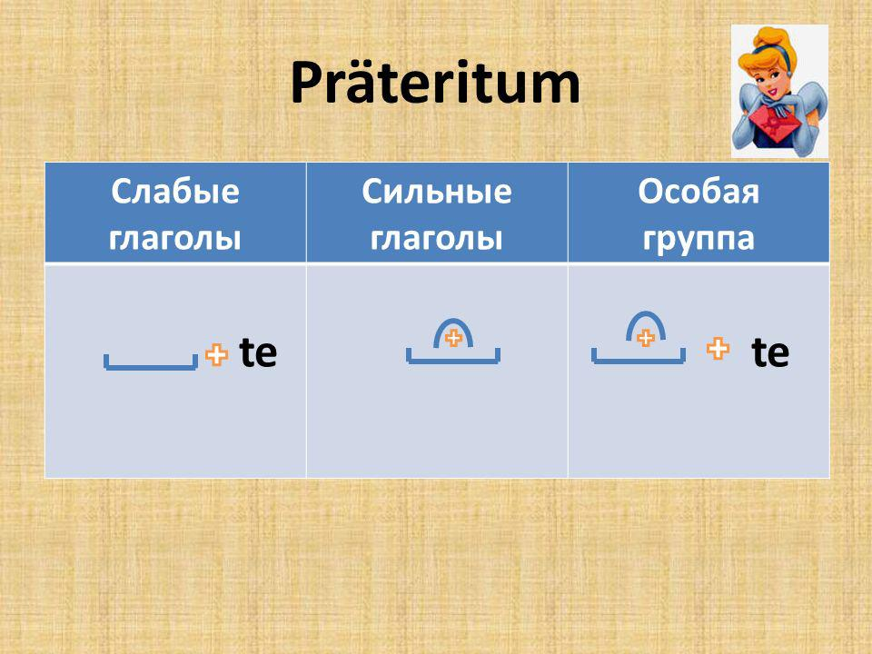 Präteritum Слабые глаголы Сильные глаголы Особая группа te te