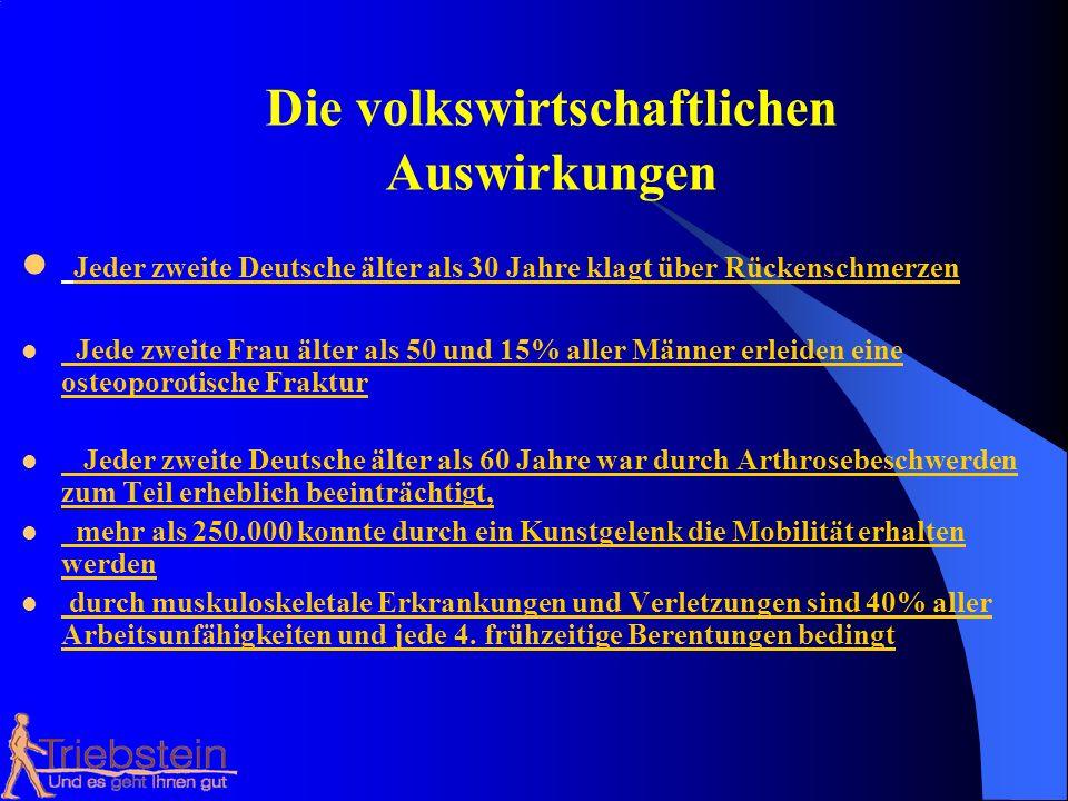 Die volkswirtschaftlichen Auswirkungen Jeder zweite Deutsche älter als 30 Jahre klagt über Rückenschmerzen Jede zweite Frau älter als 50 und 15% aller Männer erleiden eine osteoporotische Fraktur Jeder zweite Deutsche älter als 60 Jahre war durch Arthrosebeschwerden zum Teil erheblich beeinträchtigt, mehr als 250.000 konnte durch ein Kunstgelenk die Mobilität erhalten werden durch muskuloskeletale Erkrankungen und Verletzungen sind 40% aller Arbeitsunfähigkeiten und jede 4.
