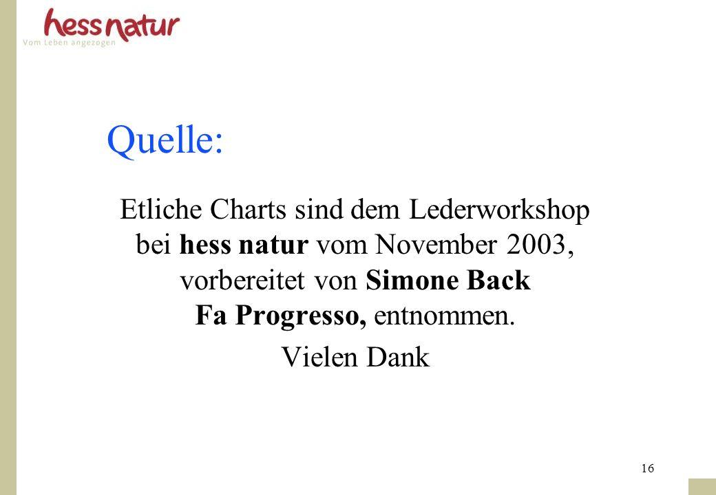 16 Quelle: Etliche Charts sind dem Lederworkshop bei hess natur vom November 2003, vorbereitet von Simone Back Fa Progresso, entnommen. Vielen Dank