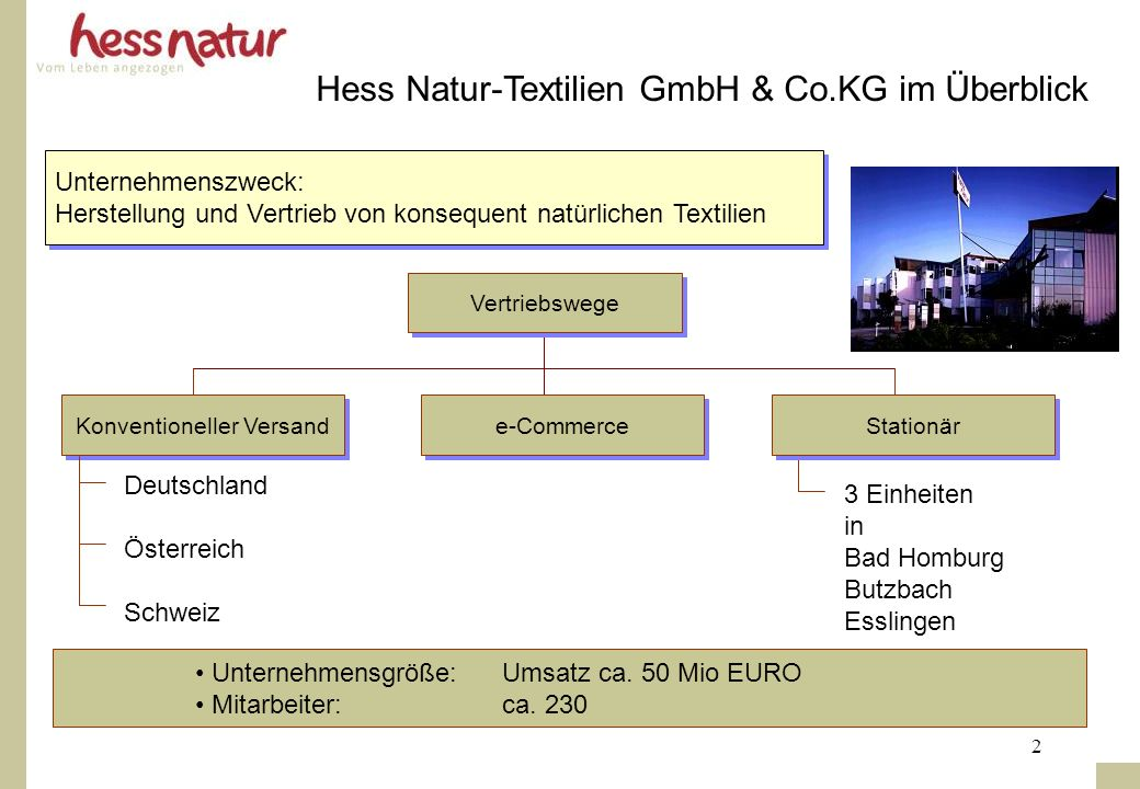 2 Unternehmenszweck: Herstellung und Vertrieb von konsequent natürlichen Textilien Unternehmenszweck: Herstellung und Vertrieb von konsequent natürlic
