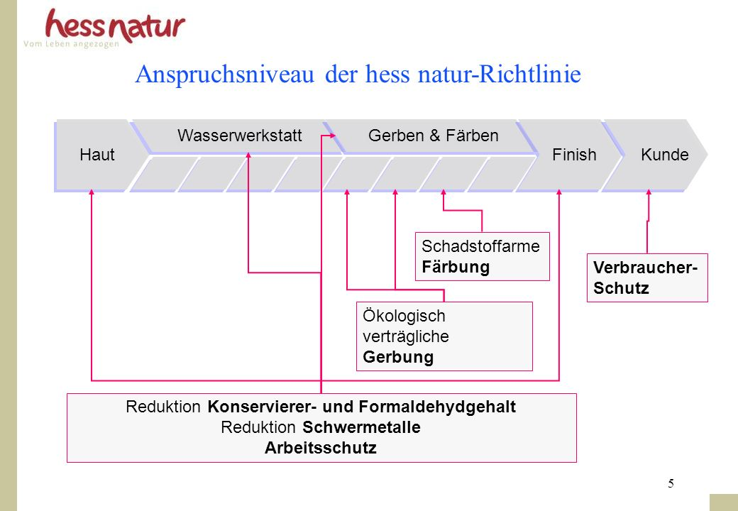 5 Anspruchsniveau der hess natur-Richtlinie Haut Wasserwerkstatt Gerben & Färben Finish Reduktion Konservierer- und Formaldehydgehalt Reduktion Schwer