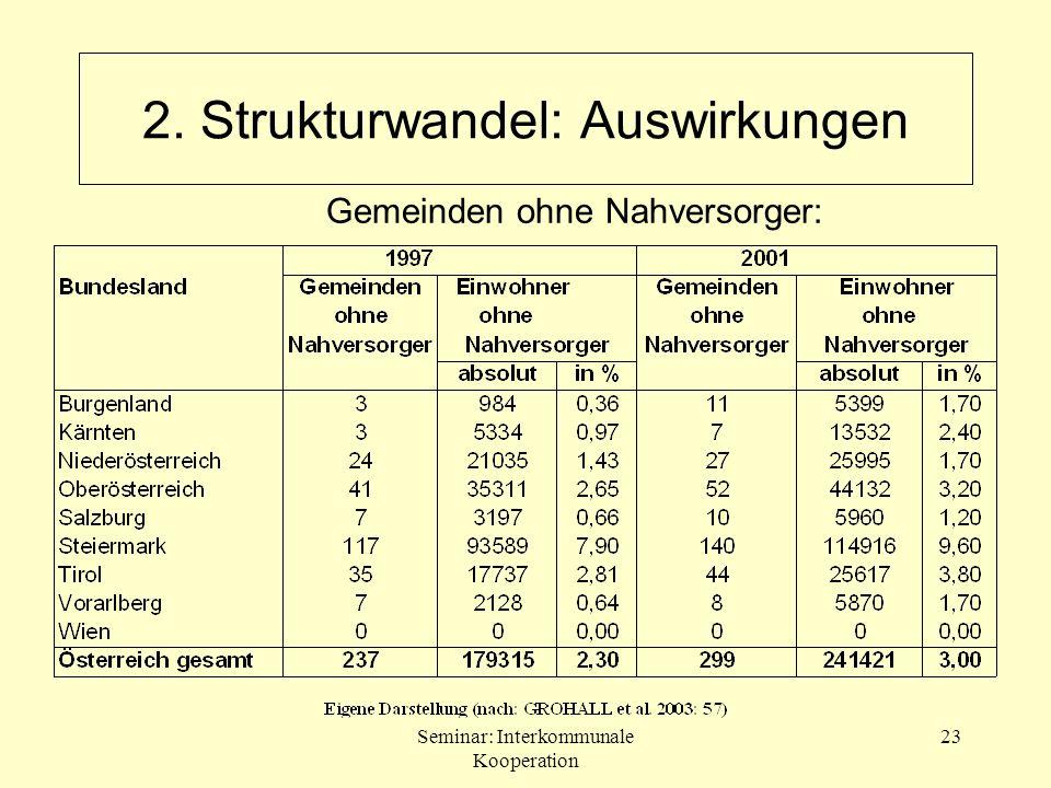 Seminar: Interkommunale Kooperation 23 2. Strukturwandel: Auswirkungen Gemeinden ohne Nahversorger: