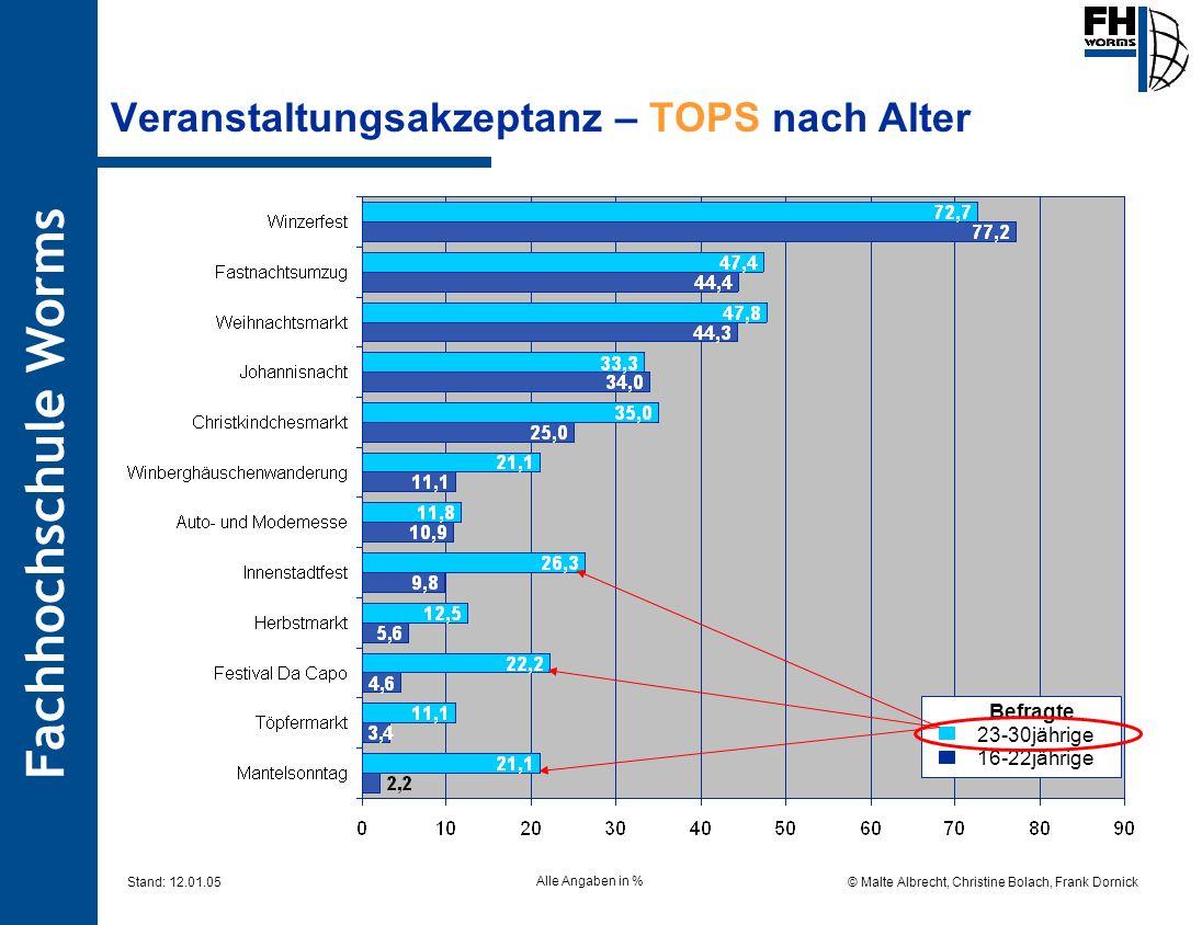 Fachhochschule Worms © Malte Albrecht, Christine Bolach, Frank Dornick Stand: 12.01.05 Veranstaltungsakzeptanz – TOPS nach Alter Befragte 23-30jährige