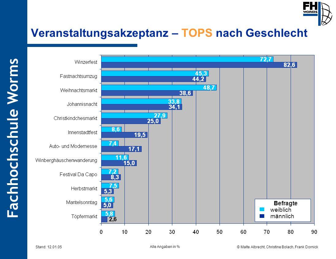Fachhochschule Worms © Malte Albrecht, Christine Bolach, Frank Dornick Stand: 12.01.05 Veranstaltungsakzeptanz – TOPS nach Geschlecht Befragte weiblic