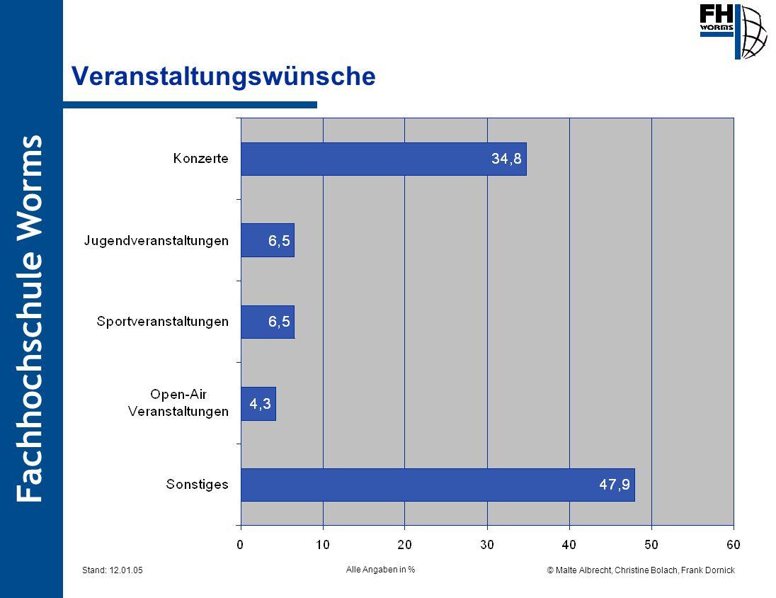 Fachhochschule Worms © Malte Albrecht, Christine Bolach, Frank Dornick Stand: 12.01.05 Veranstaltungswünsche Alle Angaben in %