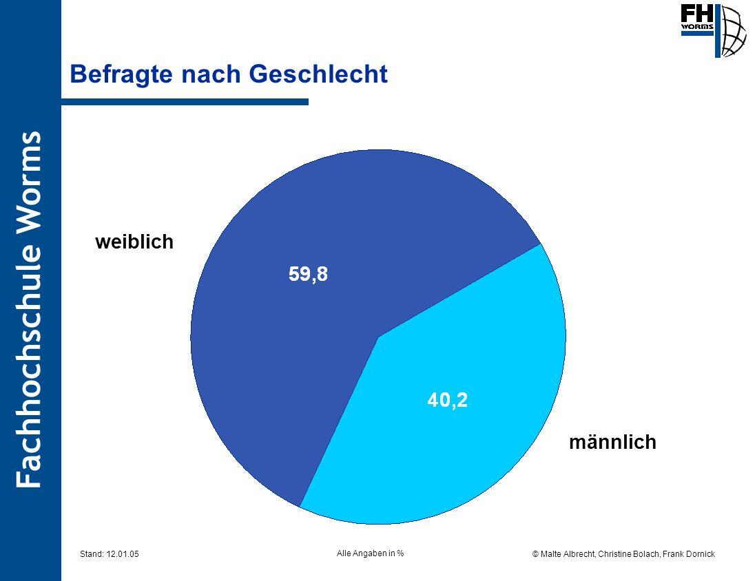 Fachhochschule Worms © Malte Albrecht, Christine Bolach, Frank Dornick Stand: 12.01.05 Befragte nach Geschlecht weiblich männlich Alle Angaben in %