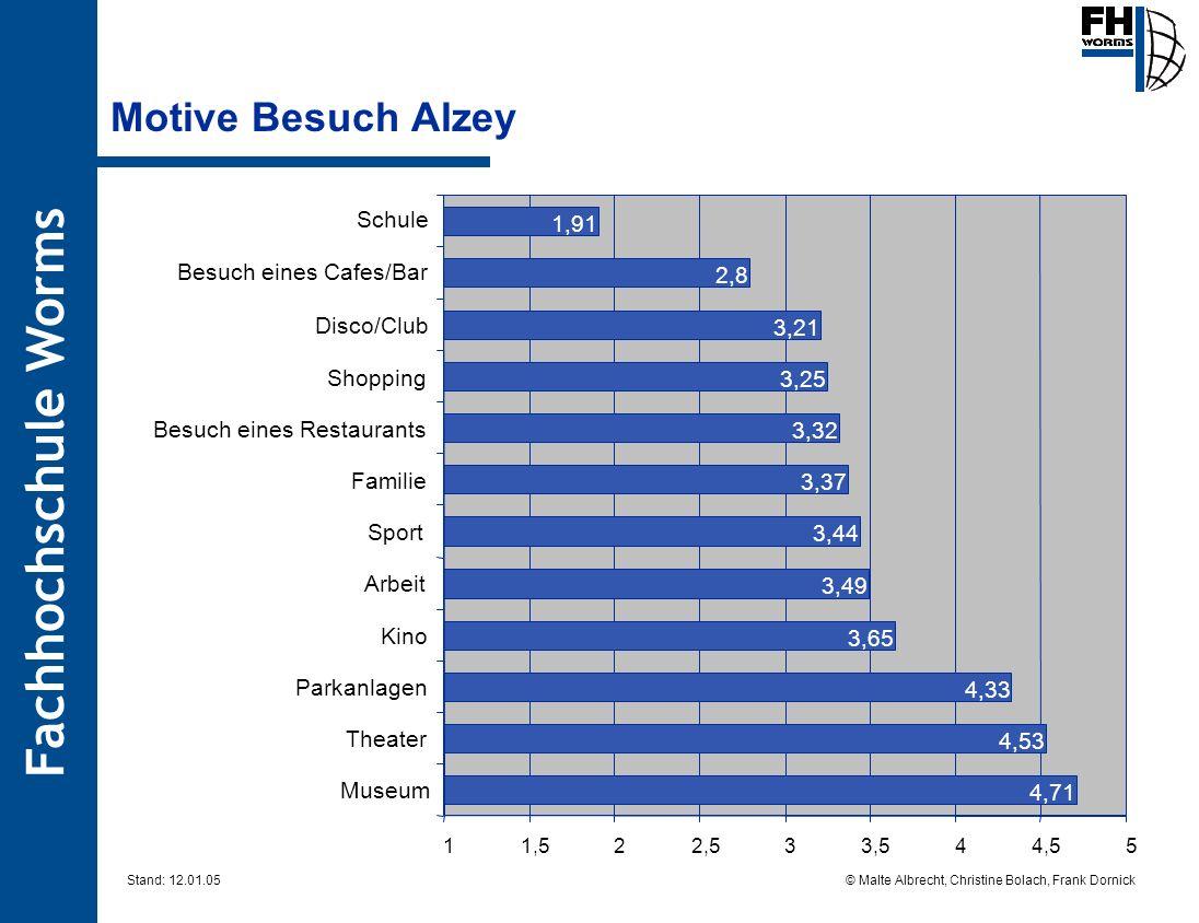 Fachhochschule Worms © Malte Albrecht, Christine Bolach, Frank Dornick Stand: 12.01.05 Motive Besuch Alzey 3,21 2,8 1,91 4,71 4,53 4,33 3,65 3,49 3,44
