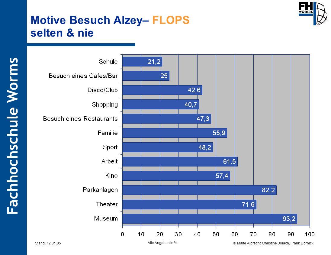 Fachhochschule Worms © Malte Albrecht, Christine Bolach, Frank Dornick Stand: 12.01.05 Motive Besuch Alzey– FLOPS selten & nie Alle Angaben in %