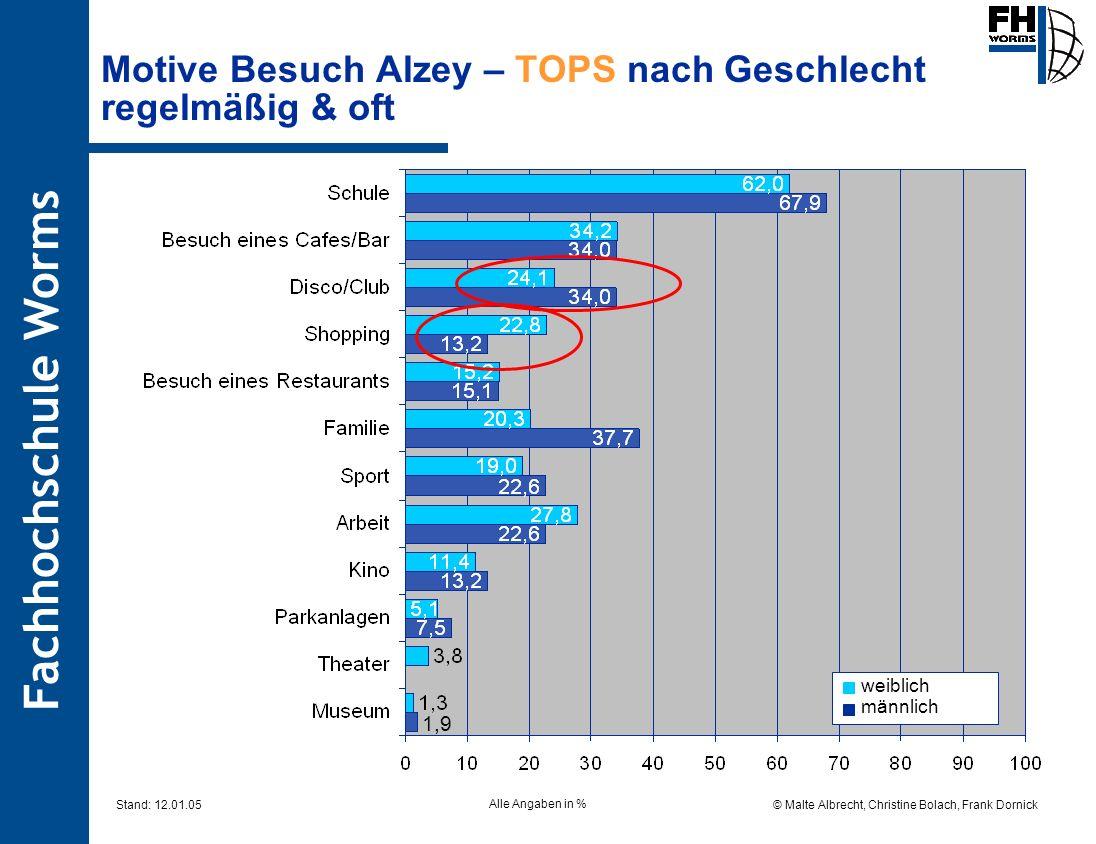 Fachhochschule Worms © Malte Albrecht, Christine Bolach, Frank Dornick Stand: 12.01.05 Motive Besuch Alzey – TOPS nach Geschlecht regelmäßig & oft All