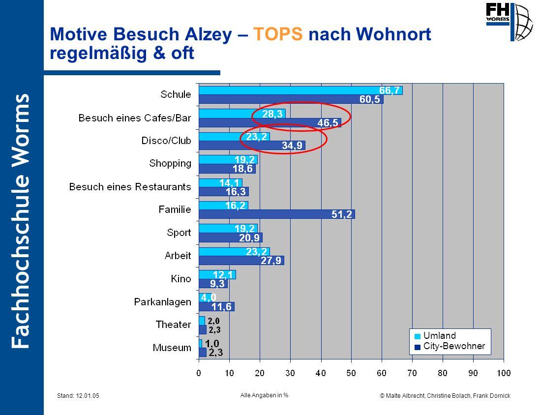 Fachhochschule Worms © Malte Albrecht, Christine Bolach, Frank Dornick Stand: 12.01.05 Motive Besuch Alzey – TOPS nach Wohnort regelmäßig & oft Alle A