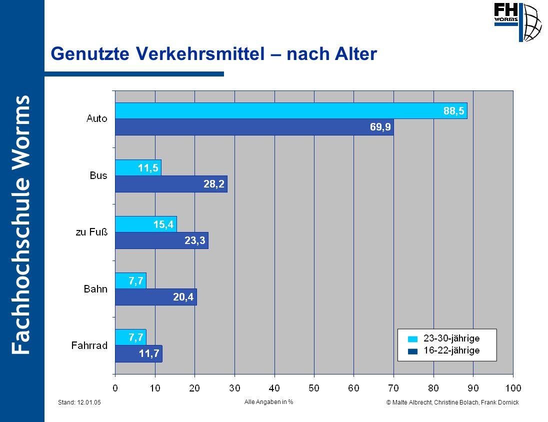 Fachhochschule Worms © Malte Albrecht, Christine Bolach, Frank Dornick Stand: 12.01.05 Genutzte Verkehrsmittel – nach Alter Alle Angaben in %
