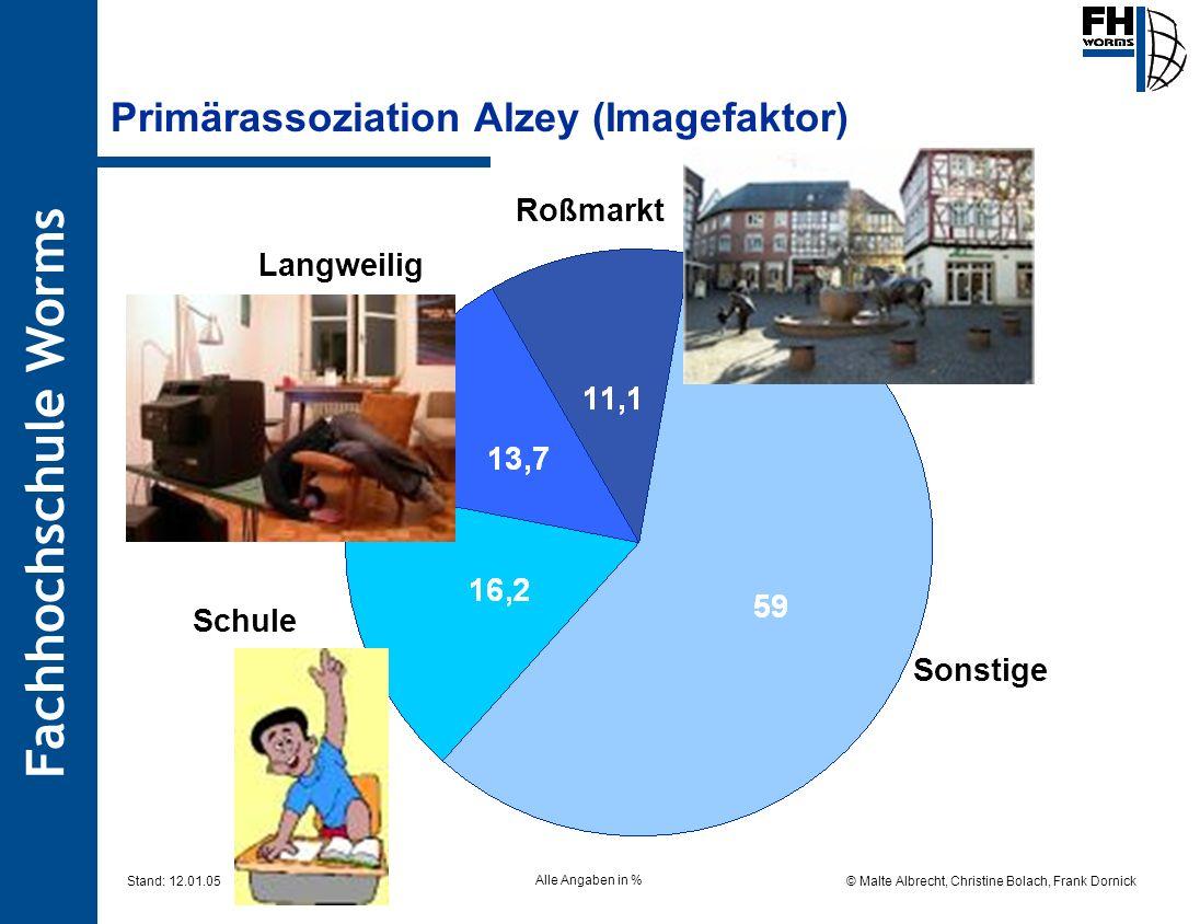 Fachhochschule Worms © Malte Albrecht, Christine Bolach, Frank Dornick Stand: 12.01.05 Primärassoziation Alzey (Imagefaktor) Sonstige Langweilig Schul