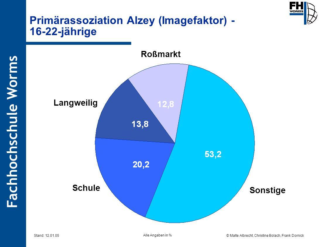 Fachhochschule Worms © Malte Albrecht, Christine Bolach, Frank Dornick Stand: 12.01.05 Primärassoziation Alzey (Imagefaktor) - 16-22-jährige Sonstige