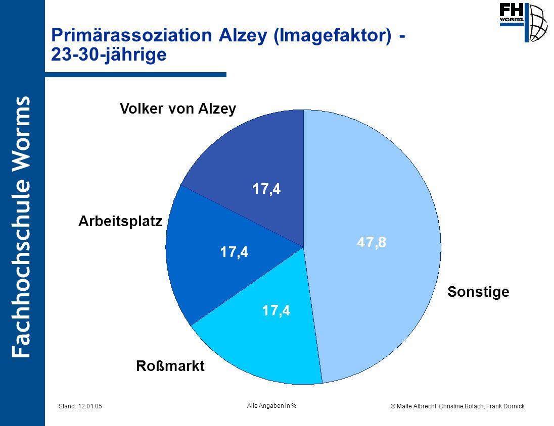 Fachhochschule Worms © Malte Albrecht, Christine Bolach, Frank Dornick Stand: 12.01.05 Primärassoziation Alzey (Imagefaktor) - 23-30-jährige Sonstige