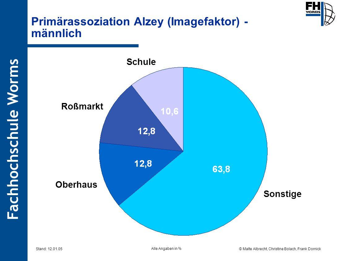 Fachhochschule Worms © Malte Albrecht, Christine Bolach, Frank Dornick Stand: 12.01.05 Primärassoziation Alzey (Imagefaktor) - männlich Sonstige Schul