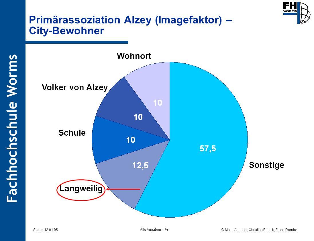 Fachhochschule Worms © Malte Albrecht, Christine Bolach, Frank Dornick Stand: 12.01.05 Primärassoziation Alzey (Imagefaktor) – City-Bewohner Sonstige