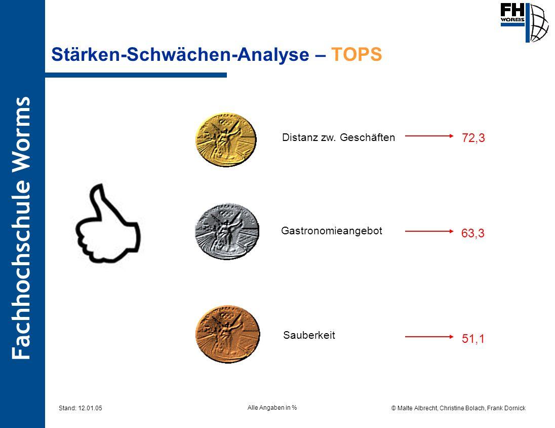 Fachhochschule Worms © Malte Albrecht, Christine Bolach, Frank Dornick Stand: 12.01.05 Stärken-Schwächen-Analyse – TOPS Distanz zw. Geschäften 72,3 Sa