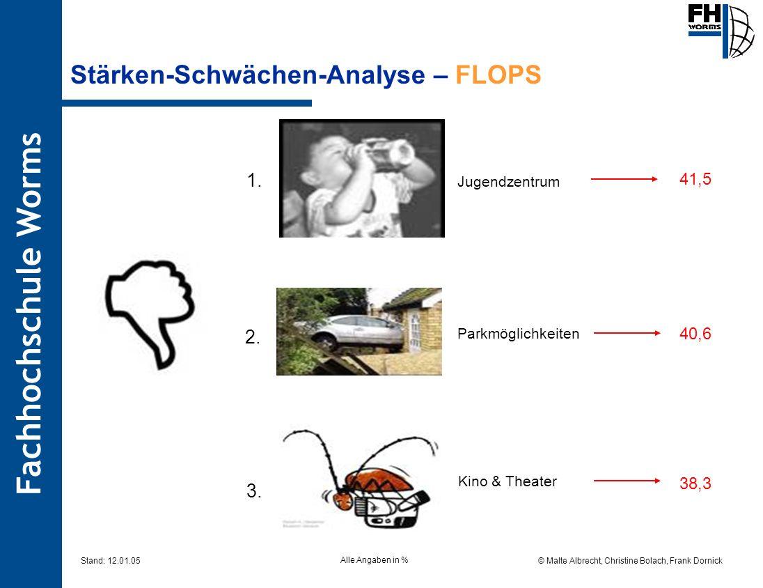 Fachhochschule Worms © Malte Albrecht, Christine Bolach, Frank Dornick Stand: 12.01.05 Stärken-Schwächen-Analyse – FLOPS Jugendzentrum 41,5 Parkmöglic