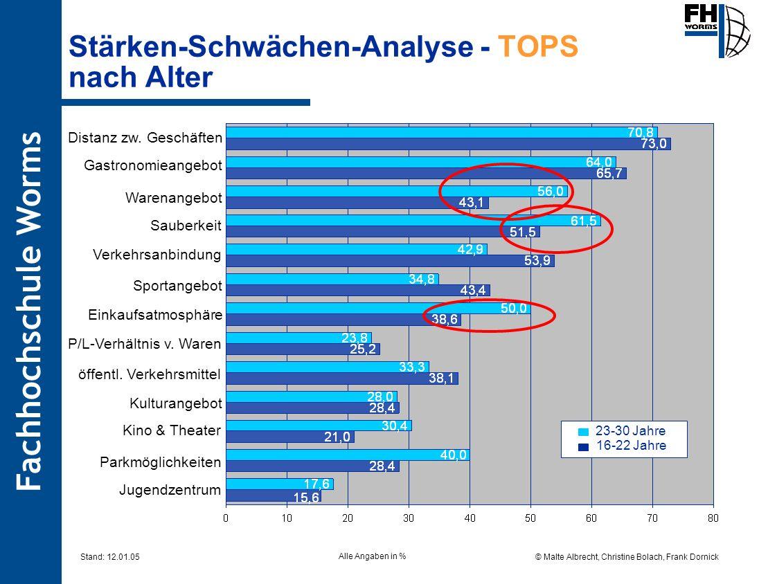 Fachhochschule Worms © Malte Albrecht, Christine Bolach, Frank Dornick Stand: 12.01.05 Stärken-Schwächen-Analyse - TOPS nach Alter 23-30 Jahre 16-22 J