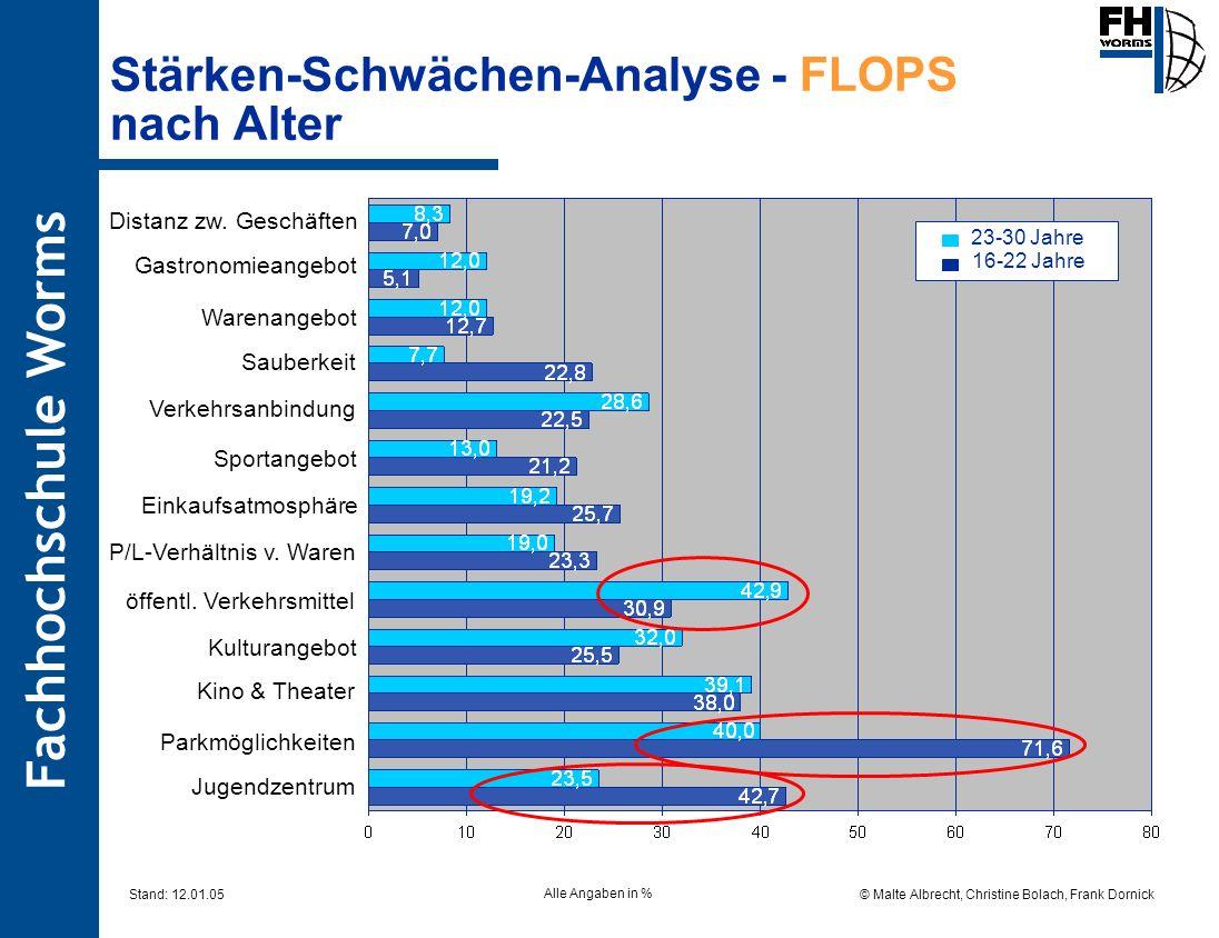 Fachhochschule Worms © Malte Albrecht, Christine Bolach, Frank Dornick Stand: 12.01.05 Stärken-Schwächen-Analyse - FLOPS nach Alter Alle Angaben in %