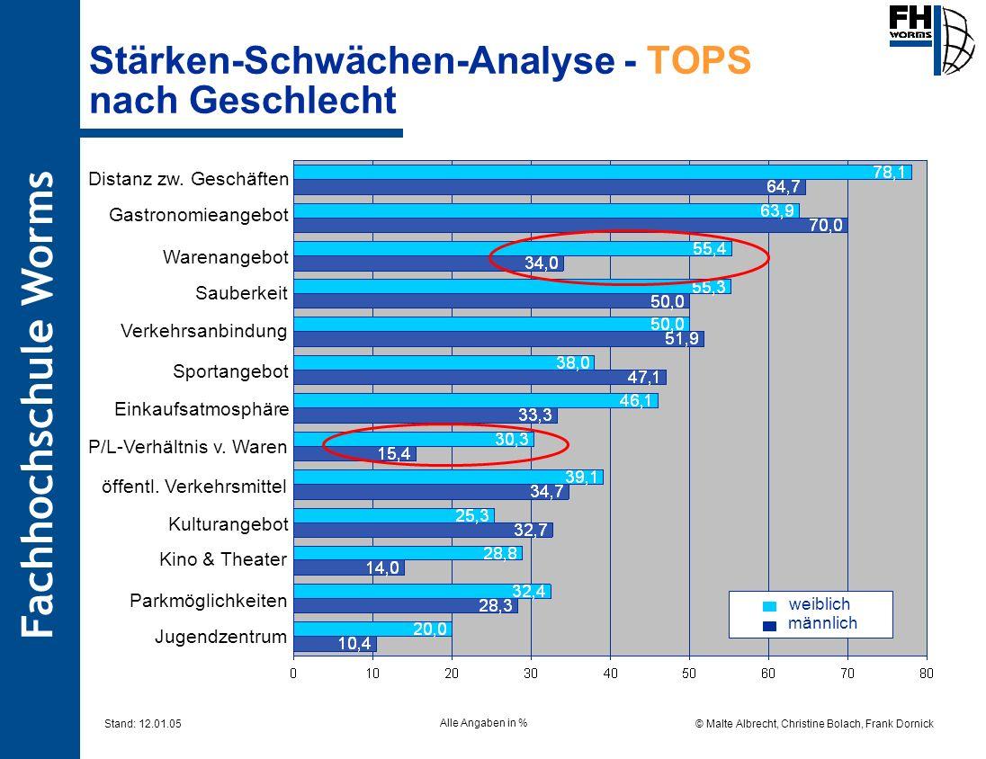 Fachhochschule Worms © Malte Albrecht, Christine Bolach, Frank Dornick Stand: 12.01.05 Stärken-Schwächen-Analyse - TOPS nach Geschlecht weiblich männl