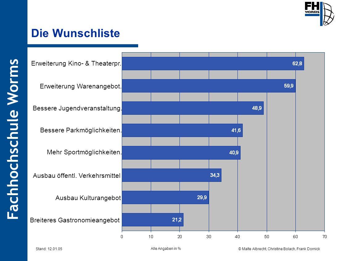 Fachhochschule Worms © Malte Albrecht, Christine Bolach, Frank Dornick Stand: 12.01.05 Die Wunschliste Alle Angaben in % Erweiterung Kino- & Theaterpr