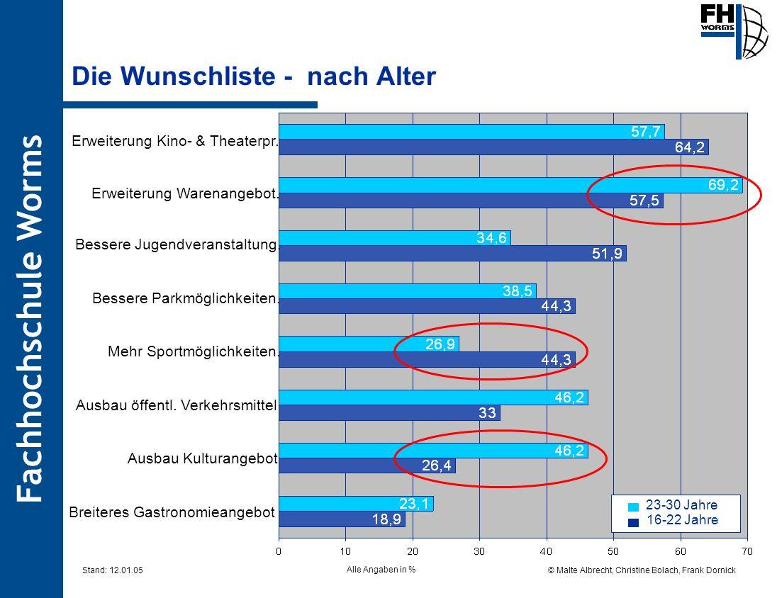 Fachhochschule Worms © Malte Albrecht, Christine Bolach, Frank Dornick Stand: 12.01.05 Die Wunschliste - nach Alter Alle Angaben in % Erweiterung Kino
