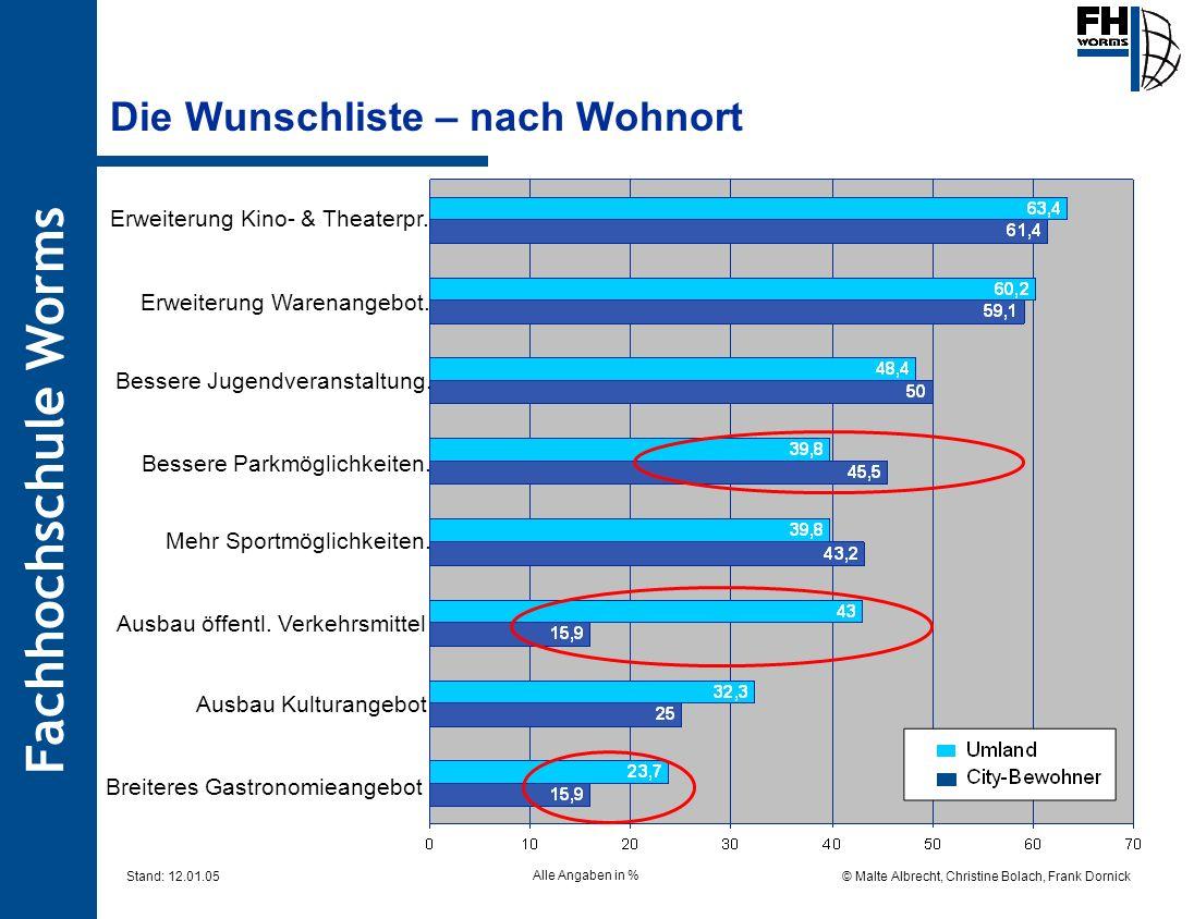 Fachhochschule Worms © Malte Albrecht, Christine Bolach, Frank Dornick Stand: 12.01.05 Die Wunschliste – nach Wohnort Alle Angaben in % Erweiterung Ki