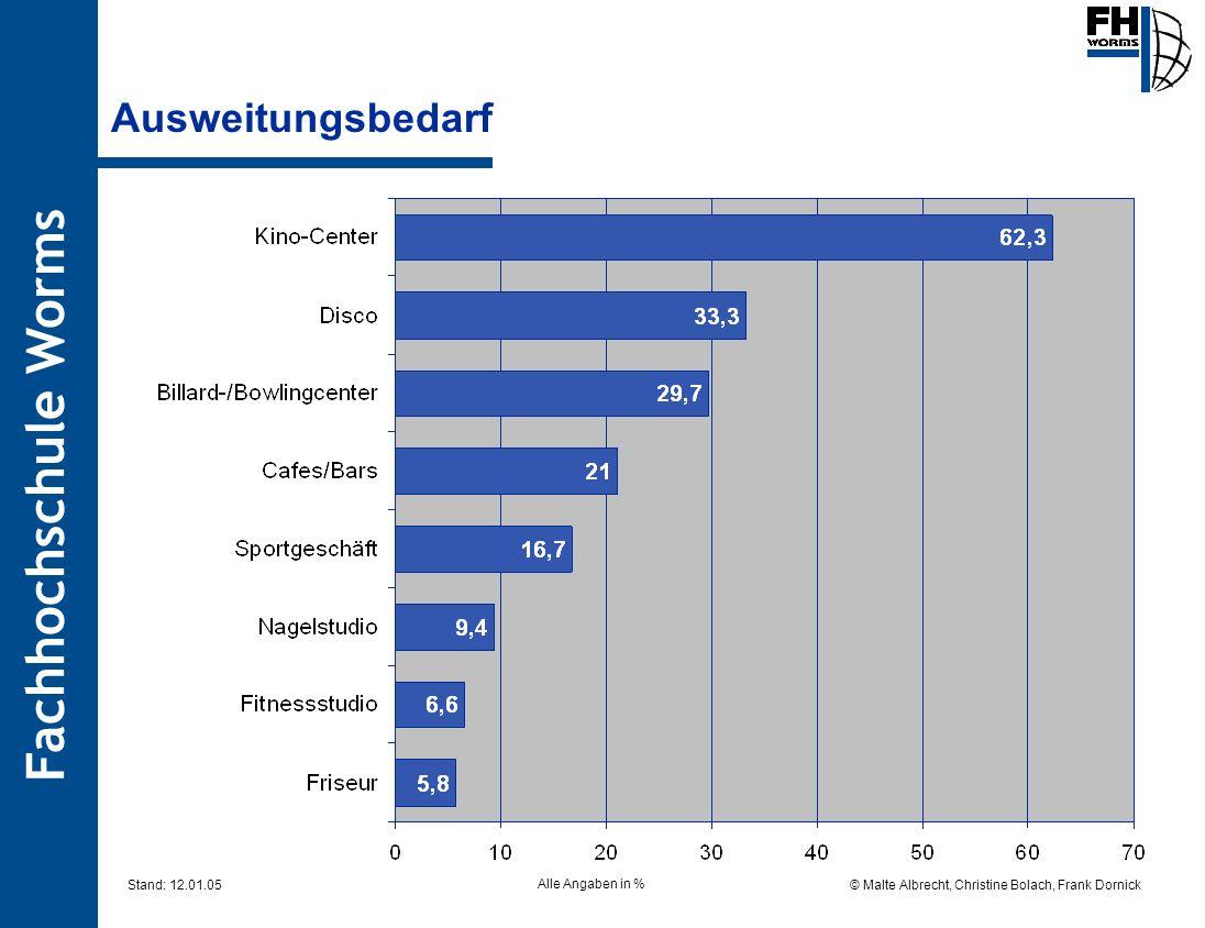 Fachhochschule Worms © Malte Albrecht, Christine Bolach, Frank Dornick Stand: 12.01.05 Ausweitungsbedarf Alle Angaben in %