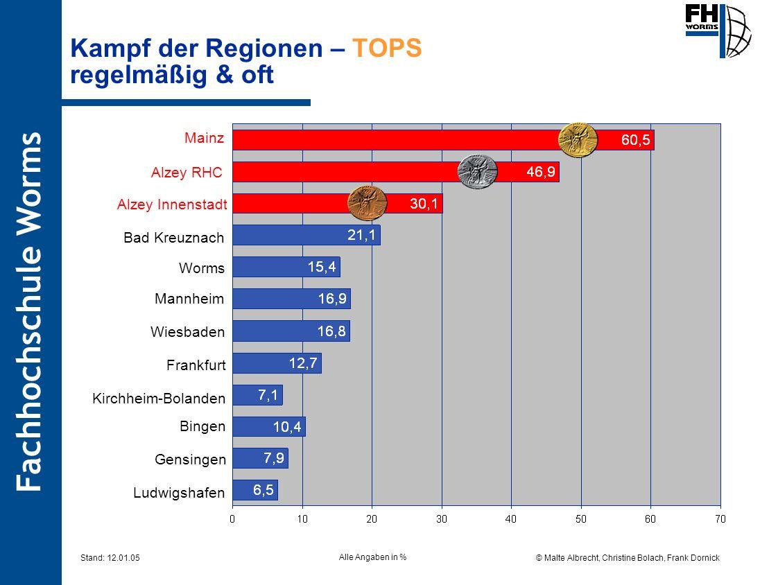 Fachhochschule Worms © Malte Albrecht, Christine Bolach, Frank Dornick Stand: 12.01.05 Kampf der Regionen – TOPS regelmäßig & oft Alzey RHC Bad Kreuzn