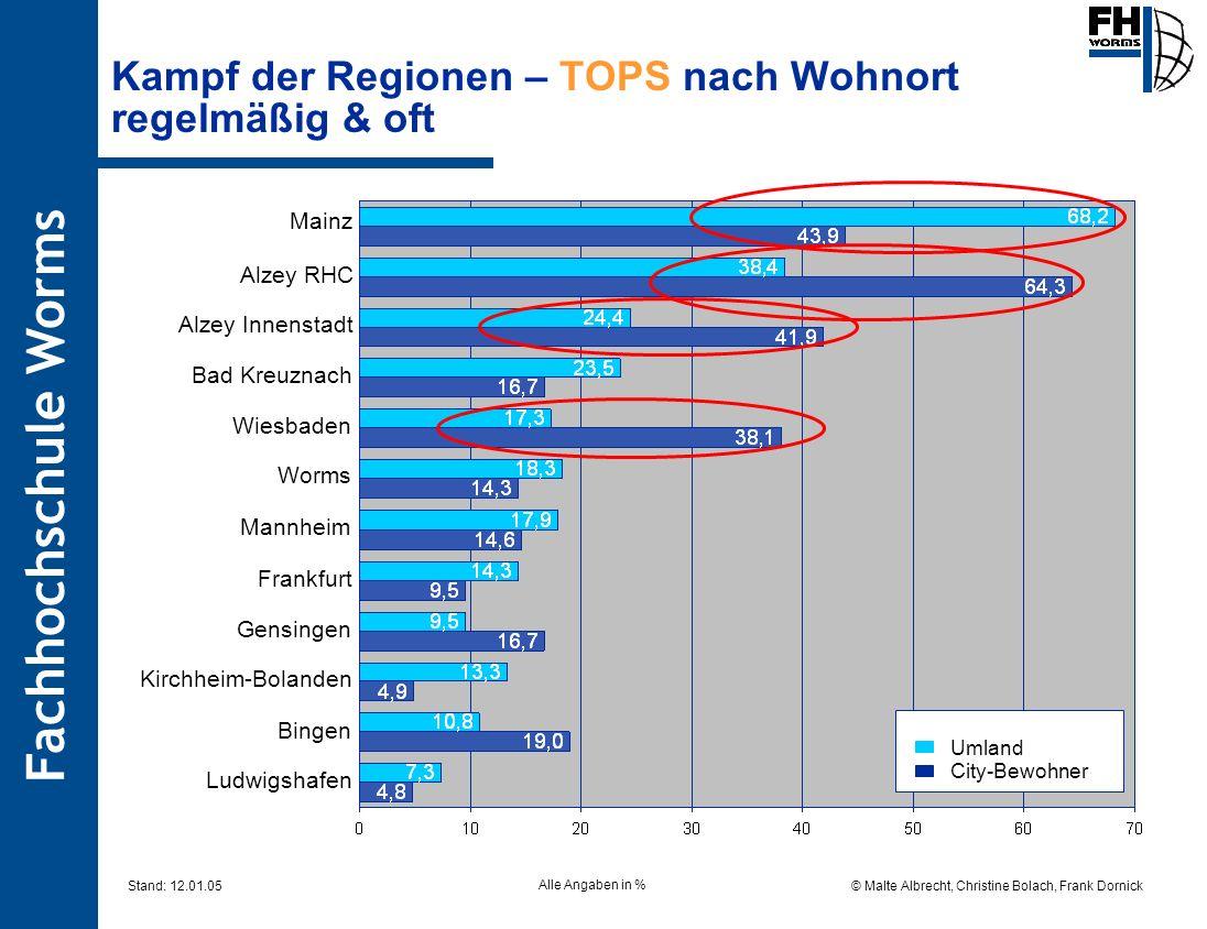 Fachhochschule Worms © Malte Albrecht, Christine Bolach, Frank Dornick Stand: 12.01.05 Kampf der Regionen – TOPS nach Wohnort regelmäßig & oft Alzey R