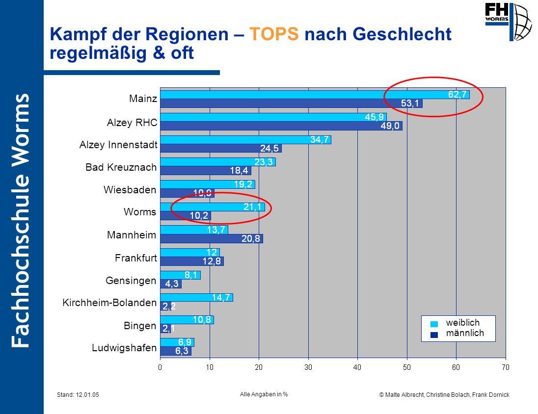 Fachhochschule Worms © Malte Albrecht, Christine Bolach, Frank Dornick Stand: 12.01.05 Kampf der Regionen – TOPS nach Geschlecht regelmäßig & oft weib